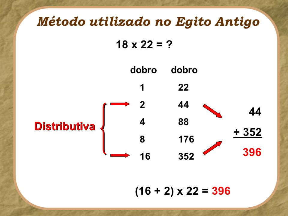 Método utilizado no Egito Antigo 18 x 22 = ? 1 2 4 8 16 22 44 88 176 352 44 + 352 396 Distributiva dobro (16 + 2) x 22 = 396