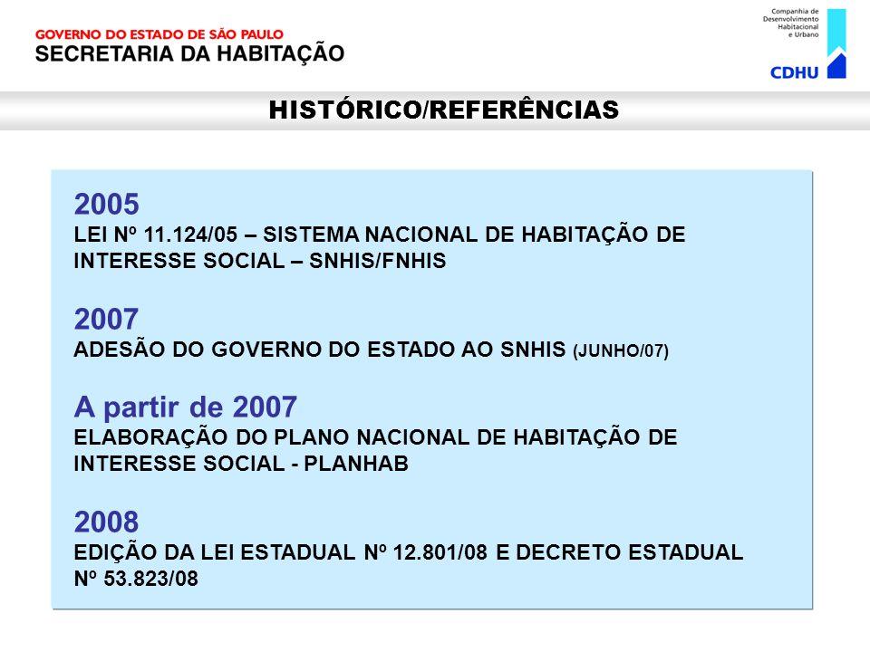 2005 LEI Nº 11.124/05 – SISTEMA NACIONAL DE HABITAÇÃO DE INTERESSE SOCIAL – SNHIS/FNHIS 2007 ADESÃO DO GOVERNO DO ESTADO AO SNHIS (JUNHO/07) A partir