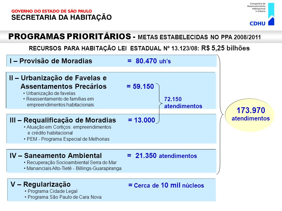 I – Provisão de Moradias = 80.470 uhs PROGRAMAS PRIORITÁRIOS - METAS ESTABELECIDAS NO PPA 2008/2011 II – Urbanização de Favelas e Assentamentos Precár
