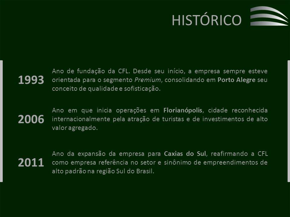 Ano em que inicia operações em Florianópolis, cidade reconhecida internacionalmente pela atração de turistas e de investimentos de alto valor agregado.