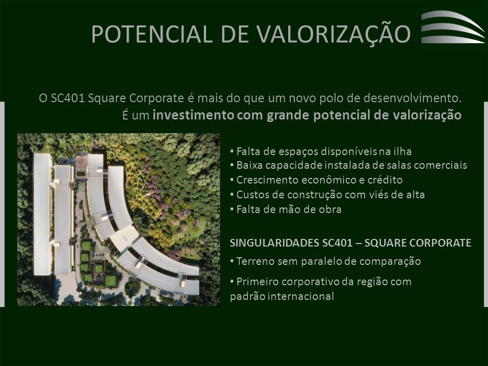 POTENCIAL DE VALORIZAÇÃO O SC401 Square Corporate é mais do que um novo polo de desenvolvimento.