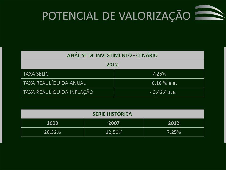 POTENCIAL DE VALORIZAÇÃO ANÁLISE DE INVESTIMENTO - CENÁRIO 2012 TAXA SELIC7,25% TAXA REAL LÍQUIDA ANUAL 6,16 % a.a.