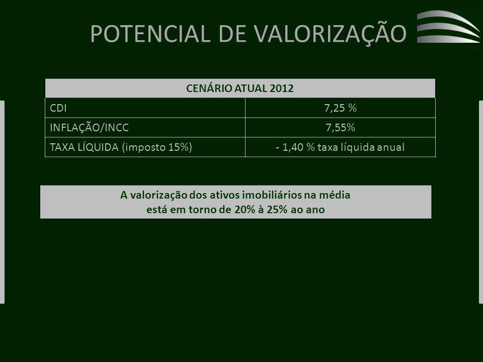 POTENCIAL DE VALORIZAÇÃO CENÁRIO ATUAL 2012 CDI7,25 % INFLAÇÃO/INCC7,55% TAXA LÍQUIDA (imposto 15%)- 1,40 % taxa líquida anual A valorização dos ativos imobiliários na média está em torno de 20% à 25% ao ano