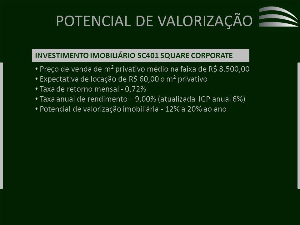 POTENCIAL DE VALORIZAÇÃO Preço de venda de m² privativo médio na faixa de R$ 8.500,00 Expectativa de locação de R$ 60,00 o m² privativo Taxa de retorno mensal - 0,72% Taxa anual de rendimento – 9,00% (atualizada IGP anual 6%) Potencial de valorização imobiliária - 12% a 20% ao ano INVESTIMENTO IMOBILIÁRIO SC401 SQUARE CORPORATE
