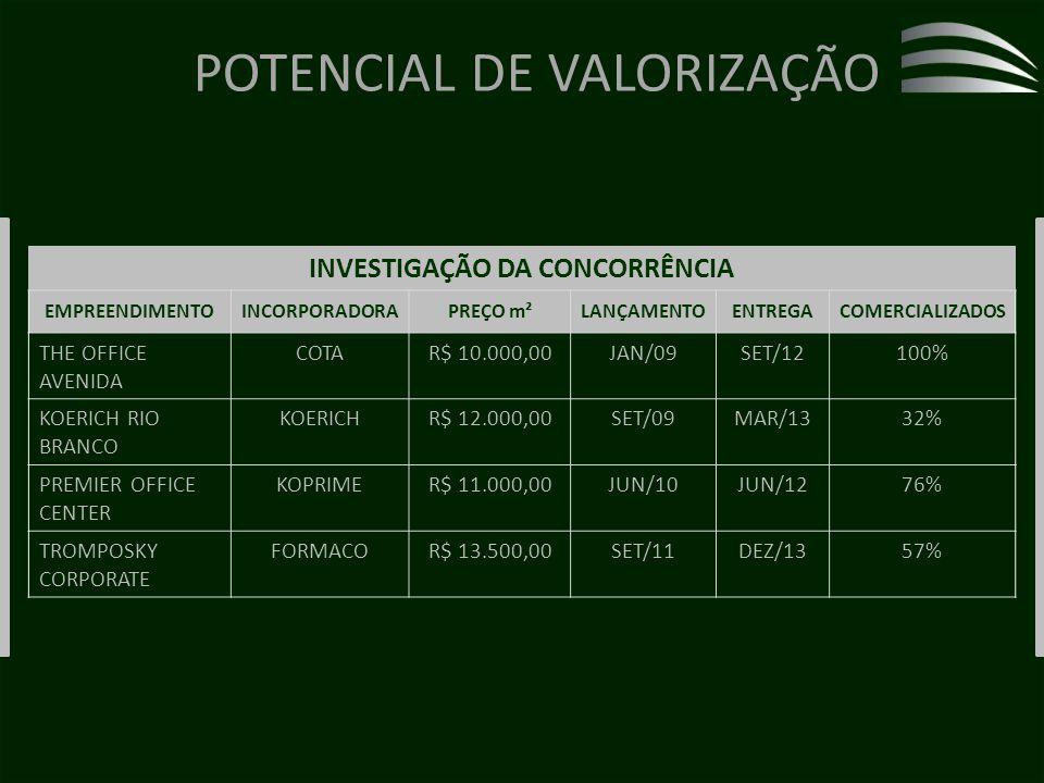 POTENCIAL DE VALORIZAÇÃO INVESTIGAÇÃO DA CONCORRÊNCIA EMPREENDIMENTOINCORPORADORAPREÇO m²LANÇAMENTOENTREGACOMERCIALIZADOS THE OFFICE AVENIDA COTAR$ 10.000,00JAN/09SET/12100% KOERICH RIO BRANCO KOERICHR$ 12.000,00SET/09MAR/1332% PREMIER OFFICE CENTER KOPRIMER$ 11.000,00JUN/10JUN/1276% TROMPOSKY CORPORATE FORMACOR$ 13.500,00SET/11DEZ/1357%