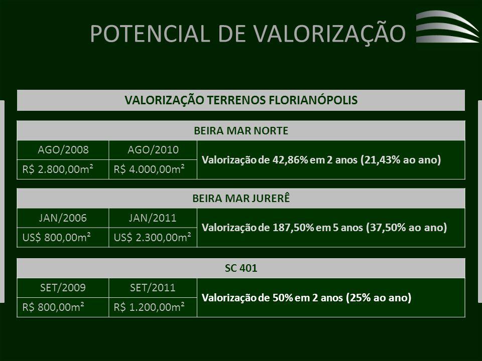 POTENCIAL DE VALORIZAÇÃO BEIRA MAR NORTE AGO/2008AGO/2010 Valorização de 42,86% em 2 anos (21,43% ao ano) R$ 2.800,00m²R$ 4.000,00m² BEIRA MAR JURERÊ JAN/2006JAN/2011 Valorização de 187,50% em 5 anos (37,50% ao ano) US$ 800,00m²US$ 2.300,00m² SC 401 SET/2009SET/2011 Valorização de 50% em 2 anos (25% ao ano) R$ 800,00m²R$ 1.200,00m² VALORIZAÇÃO TERRENOS FLORIANÓPOLIS