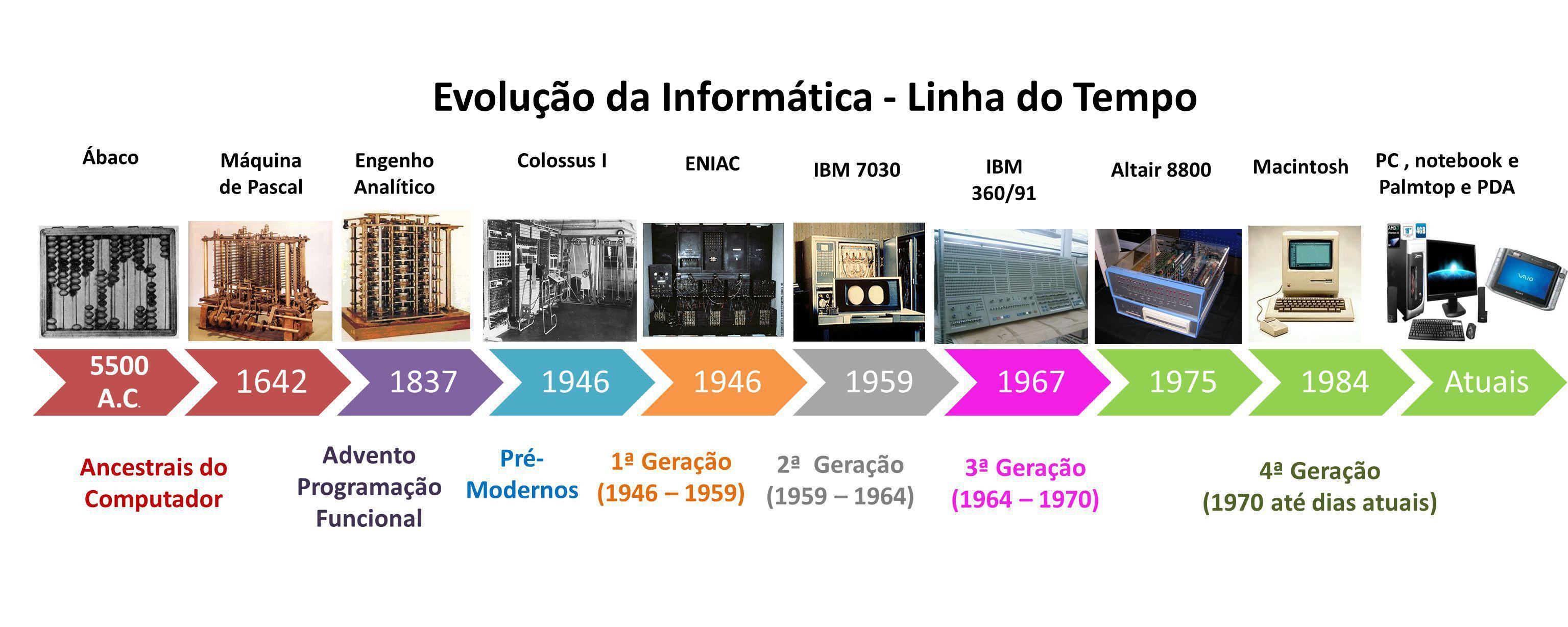 5500 A.C. 1642 18371946 1959196719751984Atuais Ancestrais do Computador Advento Programação Funcional Pré- Modernos 1ª Geração (1946 – 1959) 2ª Geraçã