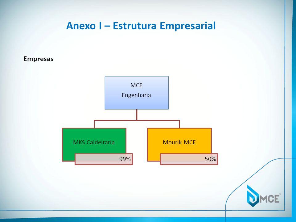 Anexo I – Estrutura Empresarial Empresas MCE Engenharia MKS Caldeiraria 99% Mourik MCE 50%