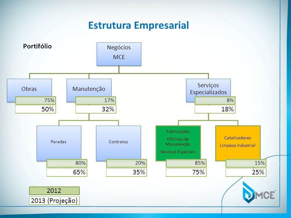 Estrutura Empresarial Portifólio Negócios MCE Obras 75% Manutenção 17% Paradas 80% Contratos 20% Serviços Especializados 8% Fabricações Oficinas de Ma