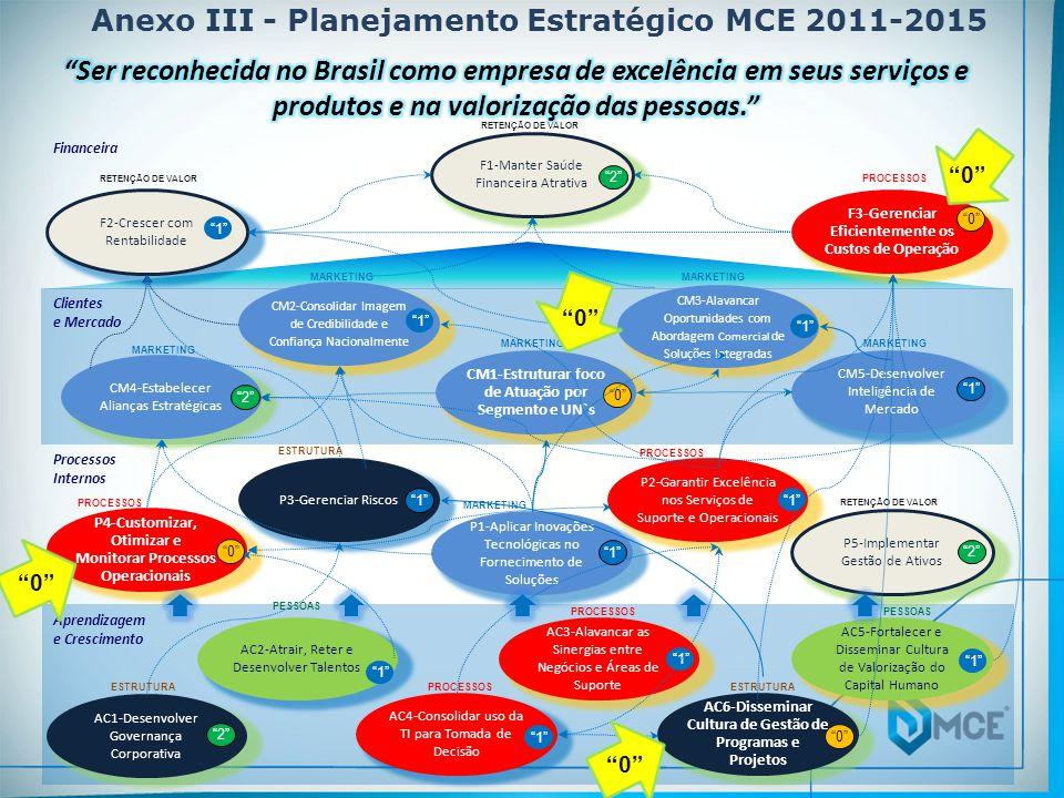 Anexo III - Planejamento Estratégico MCE 2011-2015 Processos Internos Financeira Clientes e Mercado Aprendizagem e Crescimento F1-Manter Saúde Finance