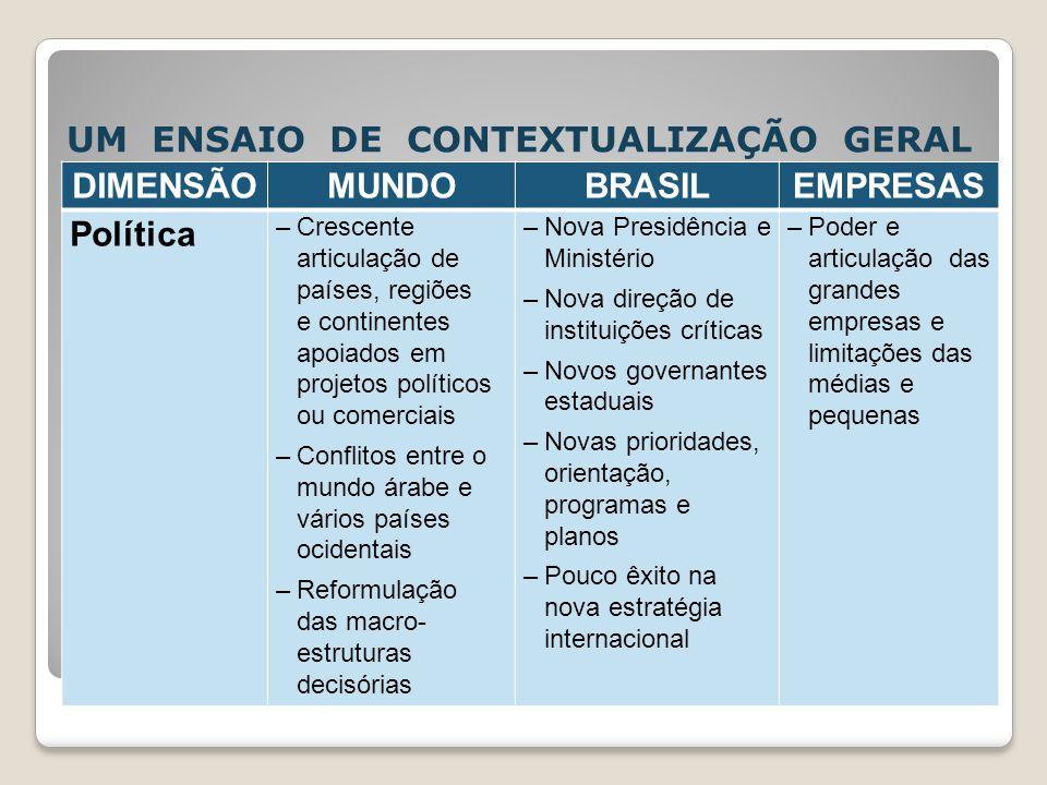 UM ENSAIO DE CONTEXTUALIZAÇÃO GERAL DIMENSÃOMUNDOBRASILEMPRESAS Política –Crescente articulação de países, regiões e continentes apoiados em projetos