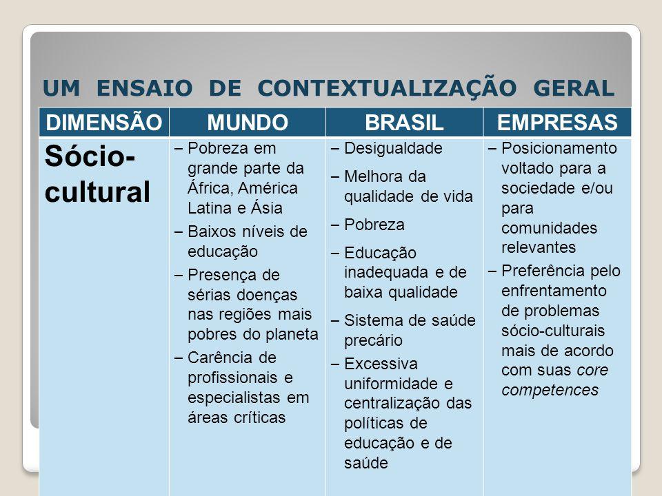 UM ENSAIO DE CONTEXTUALIZAÇÃO GERAL DIMENSÃOMUNDOBRASILEMPRESAS Sócio- cultural – Pobreza em grande parte da África, América Latina e Ásia – Baixos ní