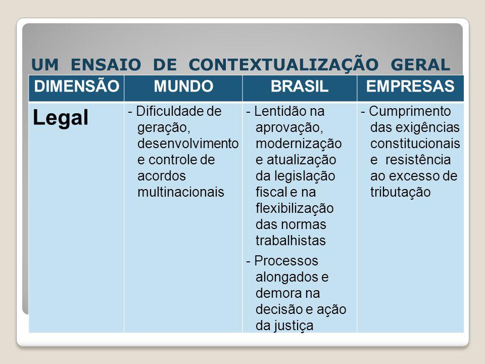 UM ENSAIO DE CONTEXTUALIZAÇÃO GERAL DIMENSÃOMUNDOBRASILEMPRESAS Legal - Dificuldade de geração, desenvolvimento e controle de acordos multinacionais -
