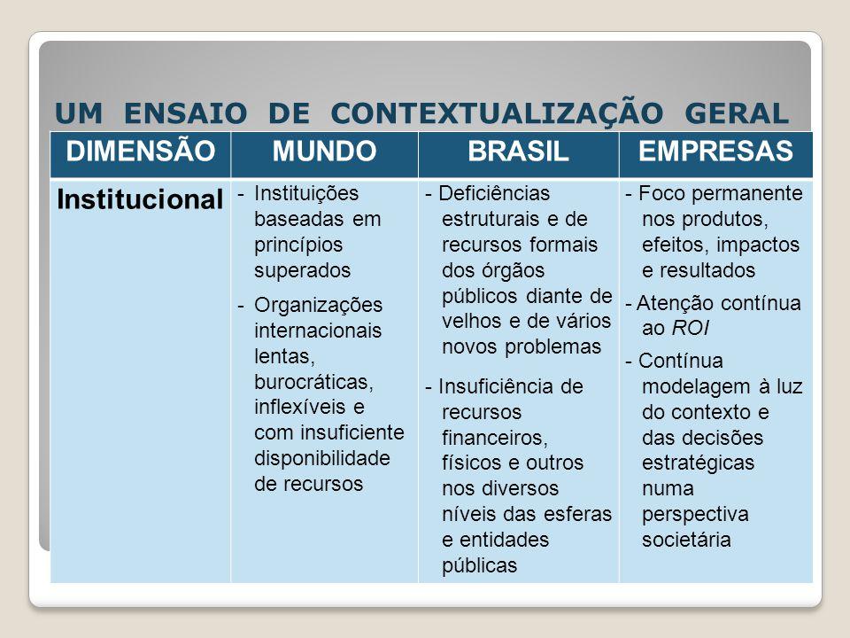 UM ENSAIO DE CONTEXTUALIZAÇÃO GERAL DIMENSÃOMUNDOBRASILEMPRESAS Institucional -Instituições baseadas em princípios superados -Organizações internacion
