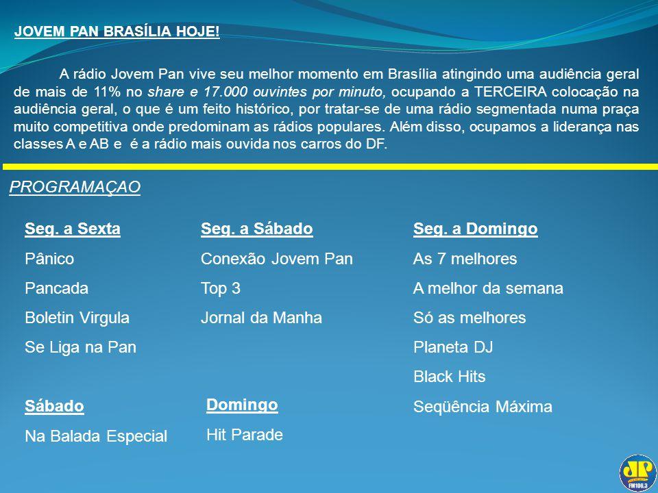 JOVEM PAN BRASÍLIA HOJE! A rádio Jovem Pan vive seu melhor momento em Brasília atingindo uma audiência geral de mais de 11% no share e 17.000 ouvintes