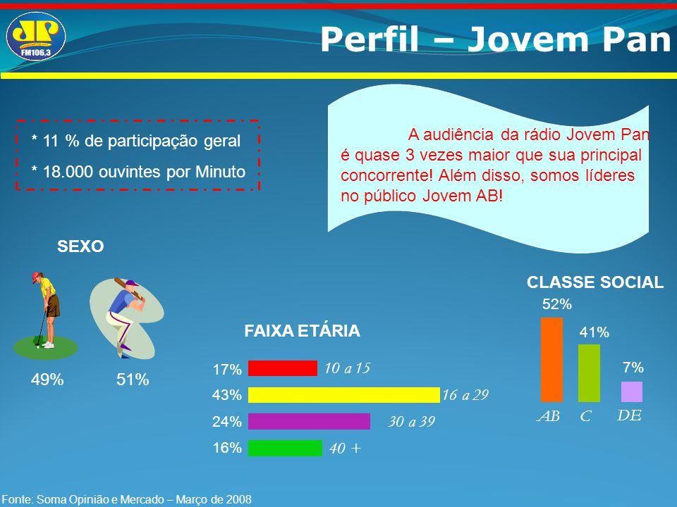 Perfil – Jovem Pan * 11 % de participação geral * 18.000 ouvintes por Minuto 43% 17% 24% 16% FAIXA ETÁRIA 10 a 15 16 a 29 30 a 39 40 + 7% CLASSE SOCIA