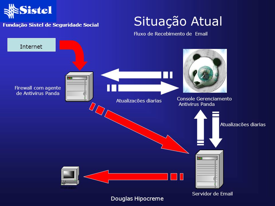 Fundação Sistel de Seguridade Social Douglas Hipocreme Situação Atual Internet Firewall com agente de Antivírus Panda Console Gerenciamento Antivírus