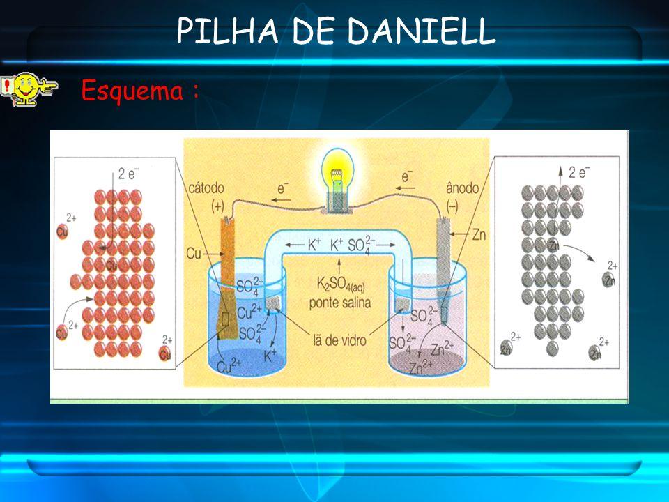 Esquema : PILHA DE DANIELL