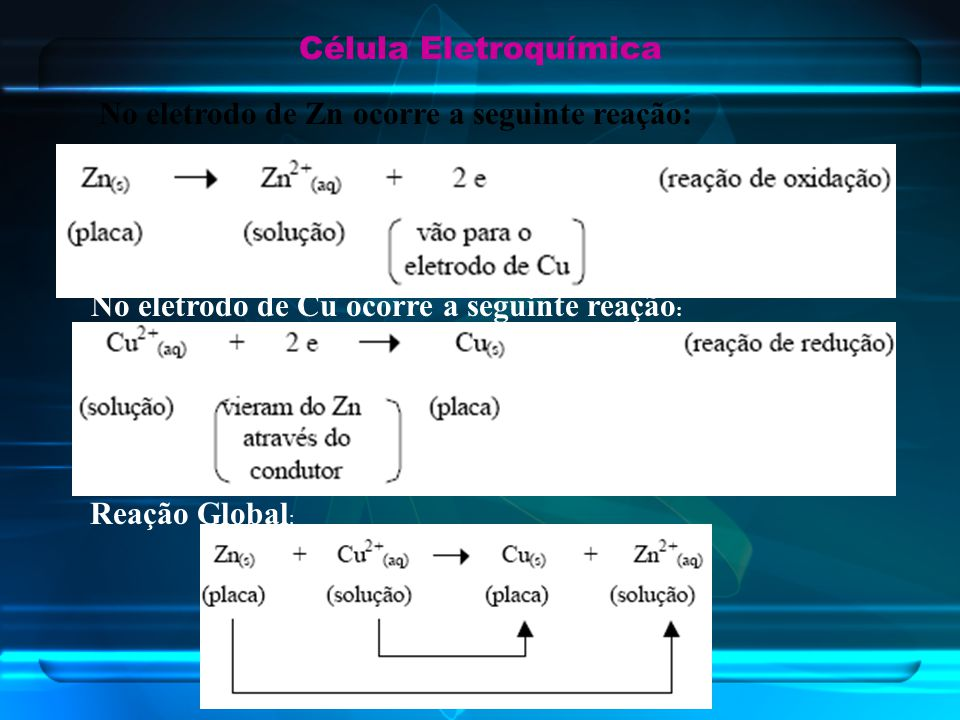 Célula Eletroquímica No eletrodo de Zn ocorre a seguinte reação: No eletrodo de Cu ocorre a seguinte reação : Reação Global :