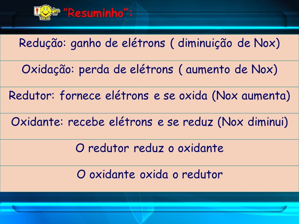 Resuminho: Redução: ganho de elétrons ( diminuição de Nox) Oxidação: perda de elétrons ( aumento de Nox) Redutor: fornece elétrons e se oxida (Nox aum