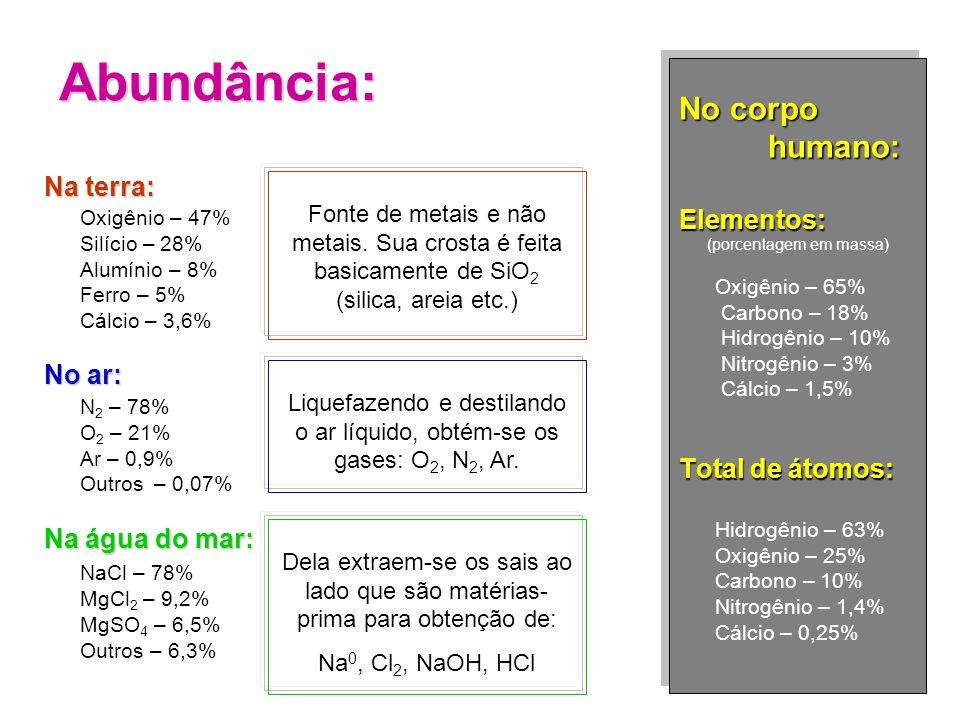Abundância: Na terra: Oxigênio – 47% Silício – 28% Alumínio – 8% Ferro – 5% Cálcio – 3,6% No ar: N 2 – 78% O 2 – 21% Ar – 0,9% Outros – 0,07% Na água