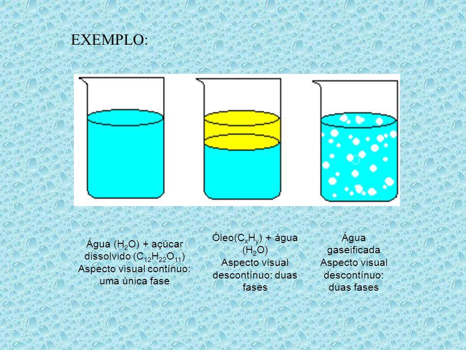 Água (H 2 O) + açúcar dissolvido (C 12 H 22 O 11 ) Aspecto visual contínuo: uma única fase Óleo(C x H y ) + água (H 2 O) Aspecto visual descontínuo: duas fases Água gaseificada Aspecto visual descontínuo: duas fases EXEMPLO: