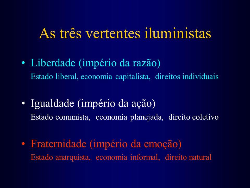 As três vertentes iluministas Liberdade (império da razão) Estado liberal, economia capitalista, direitos individuais Igualdade (império da ação) Estado comunista, economia planejada, direito coletivo Fraternidade (império da emoção) Estado anarquista, economia informal, direito natural