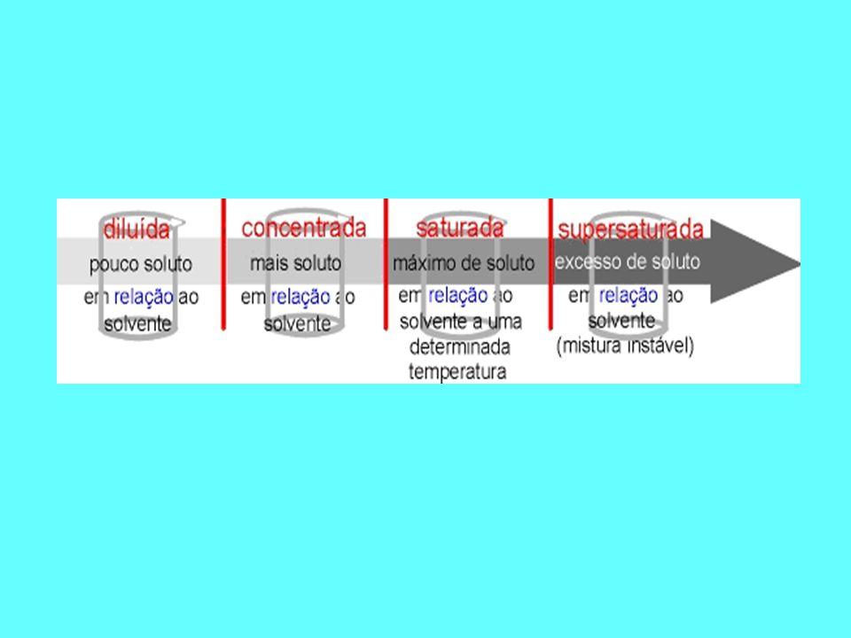 Com a diminuição lenta da temperatura e sem nenhuma agitação, conseguimos dissolver 36g do KCl em 100g de água a 20 o C; logo, uma solução supersatura