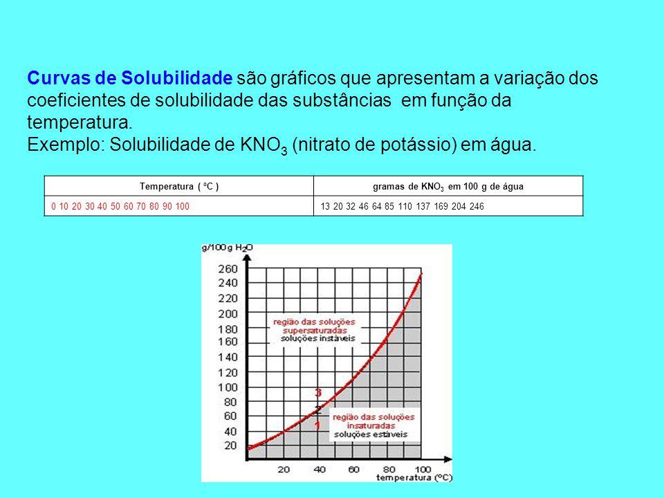 Solubilidade e temperatura Para solutos sólidos, em geral, o aumento da temperatura provoca aumento na solubilidade.
