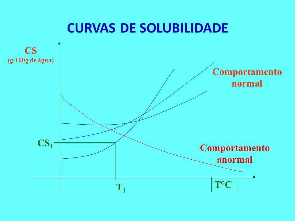 Curvas de Solubilidade são gráficos que apresentam a variação dos coeficientes de solubilidade das substâncias em função da temperatura. Exemplo: Solu