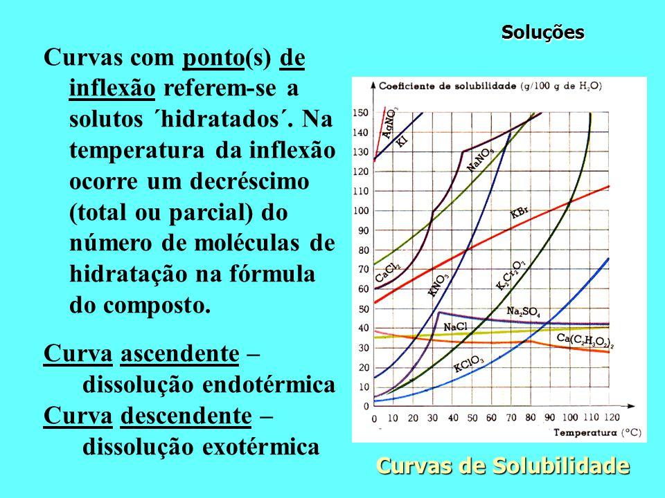 Soluções Soluções Curvas com ponto(s) de inflexão referem-se a solutos ´hidratados´.