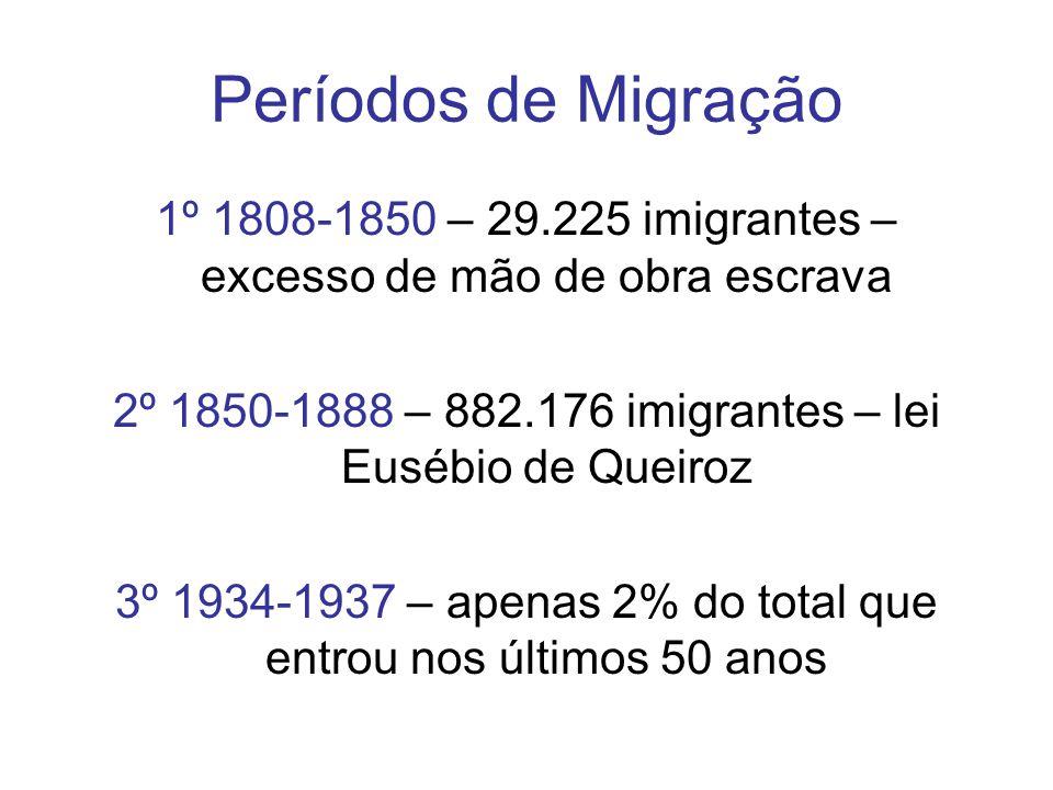 Períodos de Migração 1º 1808-1850 – 29.225 imigrantes – excesso de mão de obra escrava 2º 1850-1888 – 882.176 imigrantes – lei Eusébio de Queiroz 3º 1