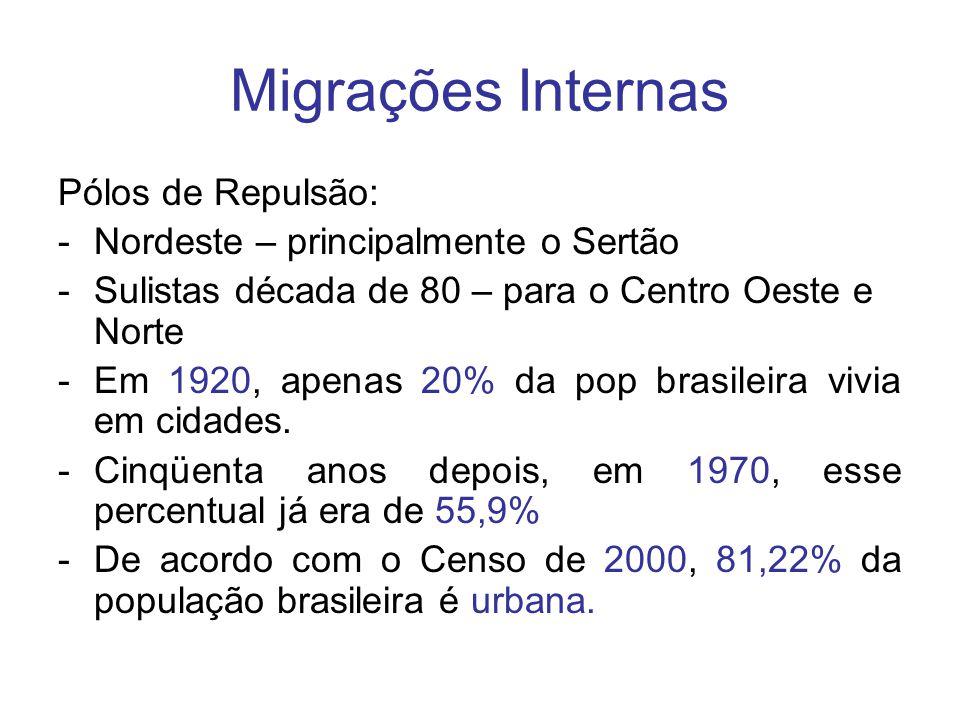 Migrações Internas Pólos de Repulsão: -Nordeste – principalmente o Sertão -Sulistas década de 80 – para o Centro Oeste e Norte -Em 1920, apenas 20% da