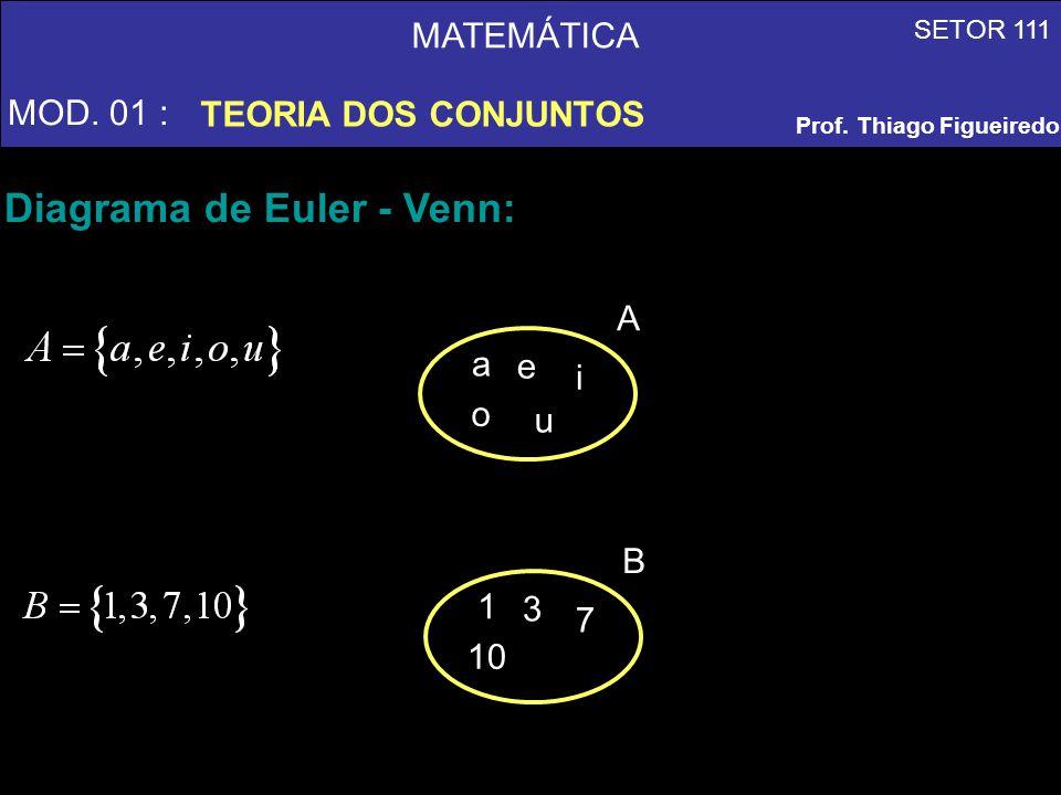 MATEMÁTICA MOD. 01 : TEORIA DOS CONJUNTOS SETOR 111 Prof. Thiago Figueiredo Diagrama de Euler - Venn: A a e i o u B 1 3 7 10