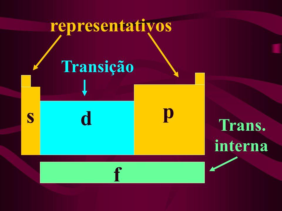d s p f representativos Transição Trans. interna