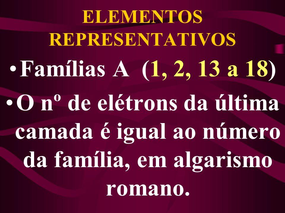 ELEMENTOS REPRESENTATIVOS Famílias A (1, 2, 13 a 18) O nº de elétrons da última camada é igual ao número da família, em algarismo romano.