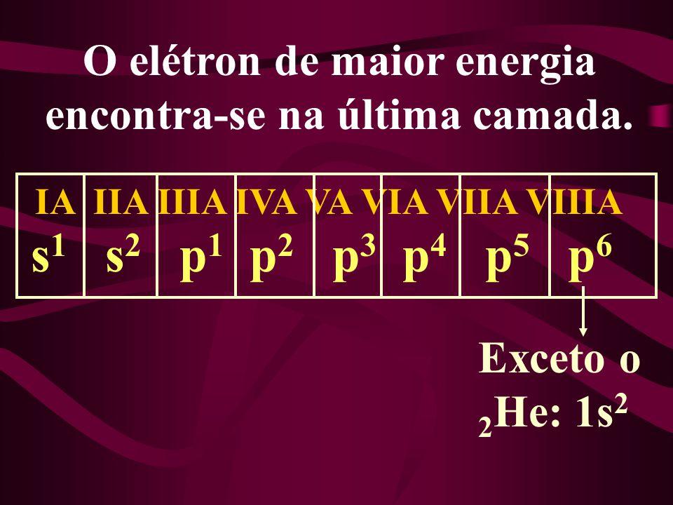 O elétron de maior energia encontra-se na última camada. IA IIA IIIA IVA VA VIA VIIA VIIIA s 1 s 2 p 1 p 2 p 3 p 4 p 5 p 6 Exceto o 2 He: 1s 2
