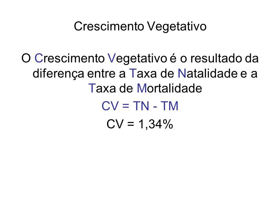 Crescimento Vegetativo O Crescimento Vegetativo é o resultado da diferença entre a Taxa de Natalidade e a Taxa de Mortalidade CV = TN - TM CV = 1,34%