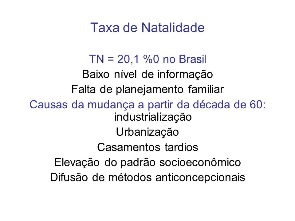 Taxa de Natalidade TN = 20,1 %0 no Brasil Baixo nível de informação Falta de planejamento familiar Causas da mudança a partir da década de 60: industr
