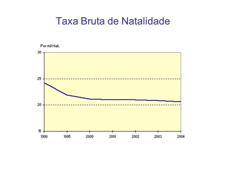 Taxa Bruta de Fertilidade
