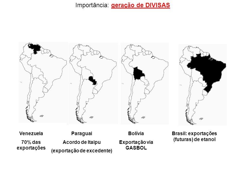 Importância: geração de DIVISAS Venezuela 70% das exportações Paraguai Acordo de Itaipu (exportação de excedente) Bolívia Exportação via GASBOL Brasil