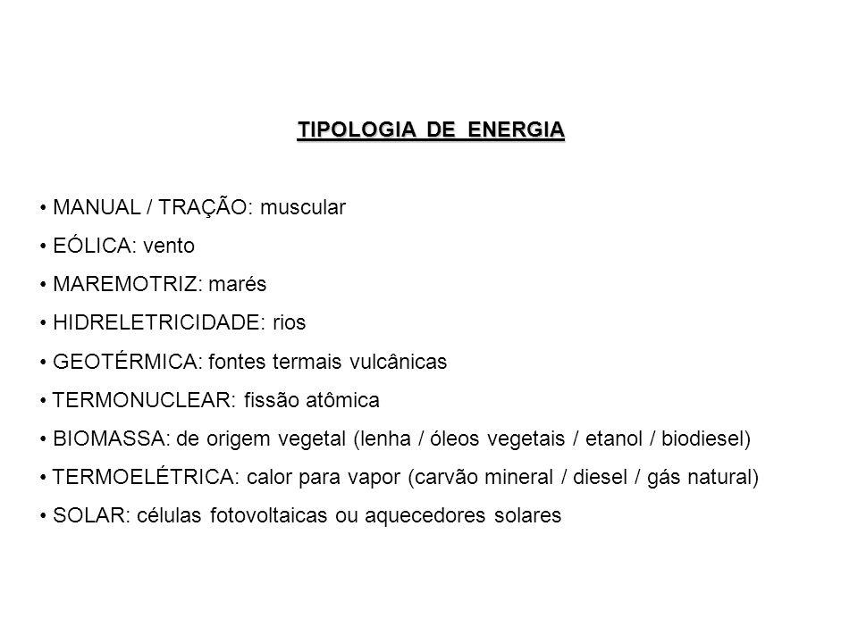 TIPOLOGIA DE ENERGIA MANUAL / TRAÇÃO: muscular EÓLICA: vento MAREMOTRIZ: marés HIDRELETRICIDADE: rios GEOTÉRMICA: fontes termais vulcânicas TERMONUCLEAR: fissão atômica BIOMASSA: de origem vegetal (lenha / óleos vegetais / etanol / biodiesel) TERMOELÉTRICA: calor para vapor (carvão mineral / diesel / gás natural) SOLAR: células fotovoltaicas ou aquecedores solares