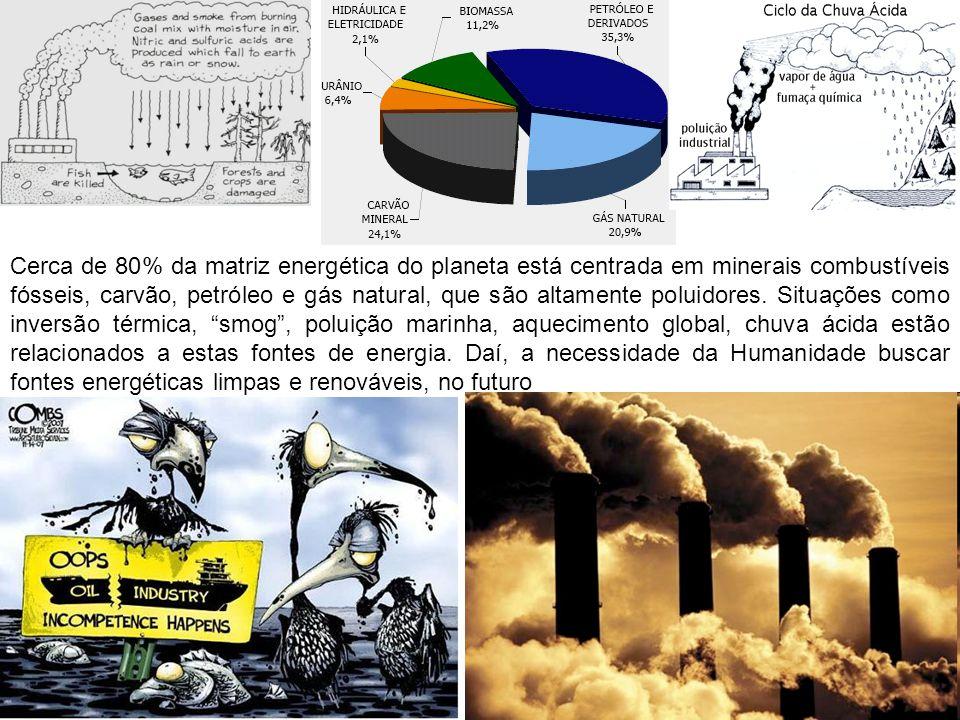 Cerca de 80% da matriz energética do planeta está centrada em minerais combustíveis fósseis, carvão, petróleo e gás natural, que são altamente poluido
