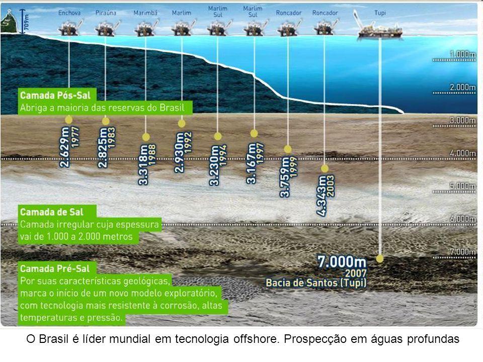 O Brasil é líder mundial em tecnologia offshore. Prospecção em águas profundas