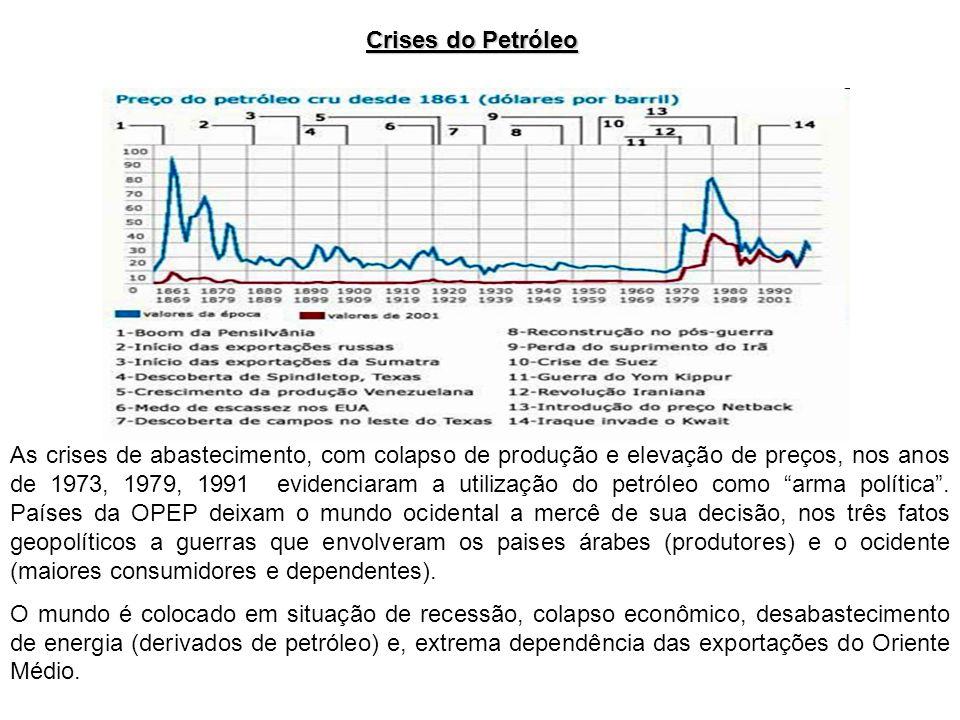 As crises de abastecimento, com colapso de produção e elevação de preços, nos anos de 1973, 1979, 1991 evidenciaram a utilização do petróleo como arma