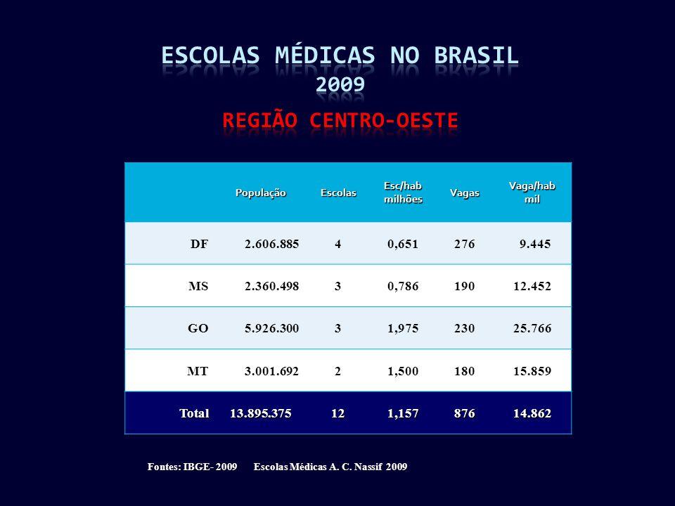 PopulaçãoEscolasEsc/habmilhõesVagasVaga/habmil DF2.606.88540,651276 9.445 MS2.360.49830,78619012.452 GO5.926.30031,97523025.766 MT3.001.69221,50018015.859 Total13.895.375121,15787614.862 Fontes: IBGE- 2009 Escolas Médicas A.