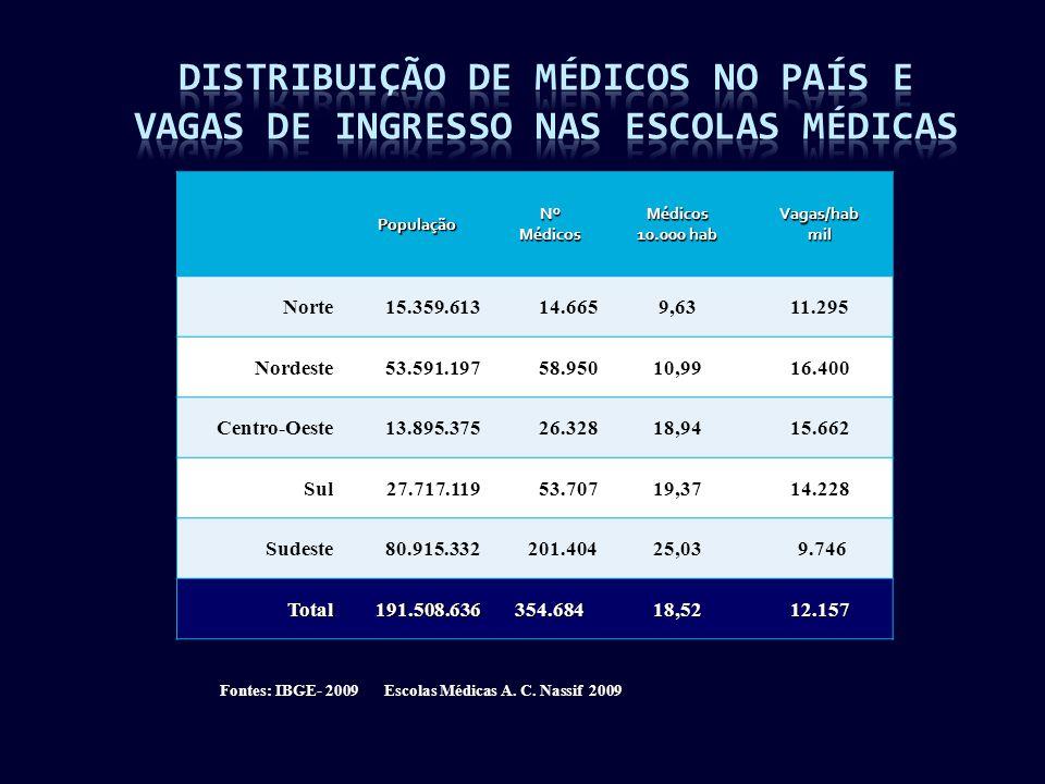 PopulaçãoNºMédicosMédicos 10.000 hab Vagas/habmil Norte15.359.61314.6659,6311.295 Nordeste53.591.19758.95010,9916.400 Centro-Oeste13.895.37526.32818,9415.662 Sul27.717.11953.70719,3714.228 Sudeste80.915.332201.40425,03 9.746 Total191.508.636354.68418,5212.157 Fontes: IBGE- 2009 Escolas Médicas A.