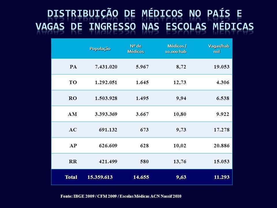 Fonte: IBGE 2009 / CFM 2009 / Escolas Médicas ACN Nassif 2010 População Nº de Médicos Médicos / 10.000 hab Vagas/hab mil mil PA7.431.0205.9678,7219.053 TO1.292.0511.64512,734.306 RO1.503.9281.4959,946.538 AM3.393.3693.66710,809.922 AC691.1326739,7317.278 AP626.60962810,0220.886 RR421.49958013,7615.053 Total15.359.61314.6559,6311.293