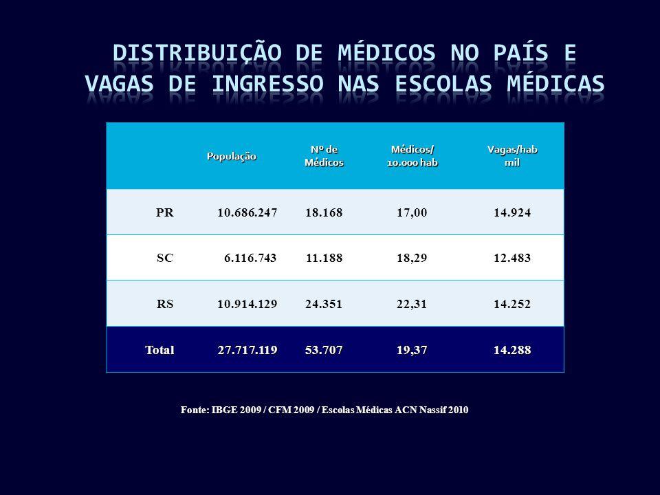 Fonte: IBGE 2009 / CFM 2009 / Escolas Médicas ACN Nassif 2010 População Nº de MédicosMédicos/ 10.000 hab Vagas/habmil PR10.686.24718.16817,0014.924 SC6.116.74311.18818,2912.483 RS10.914.12924.35122,3114.252 Total27.717.11953.70719,3714.288