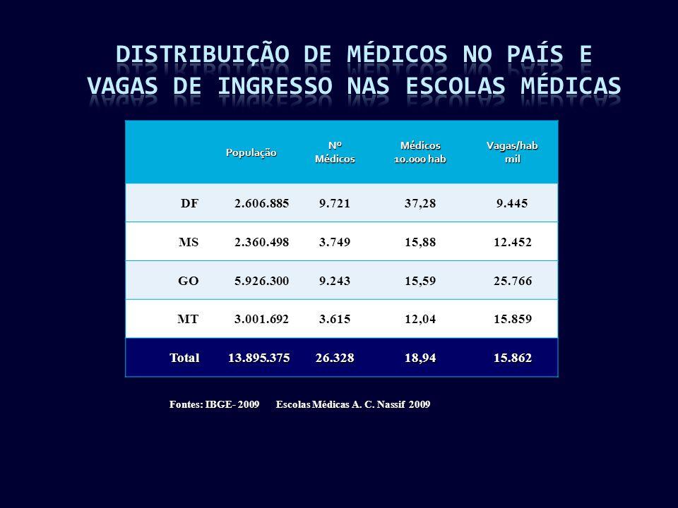 PopulaçãoNºMédicosMédicos 10.000 hab Vagas/habmil DF2.606.8859.72137,289.445 MS2.360.4983.74915,8812.452 GO5.926.3009.24315,5925.766 MT3.001.6923.61512,0415.859 Total13.895.37526.32818,9415.862 Fontes: IBGE- 2009 Escolas Médicas A.